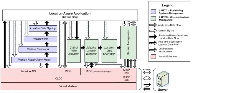 Location-Aware Information Systems Client framework showing mobile phone-based modules
