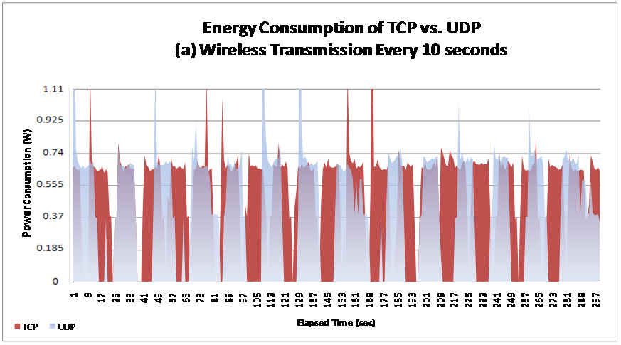 Energy Consumption of TCP versus UDP (a) Wireless Transmission Every Ten Seconds
