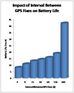 Impact of Interval Between GPS Fixes on Battery Life